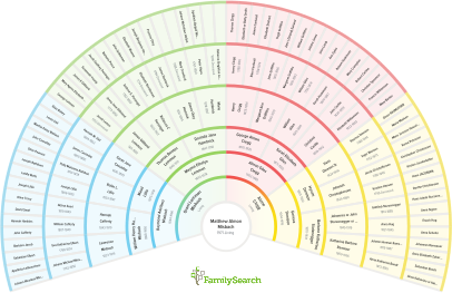 FamilySearch Fan Chart